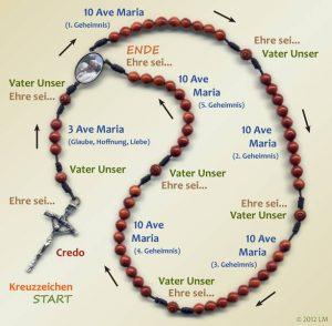 Anleitung zum Rosenkranzgebet